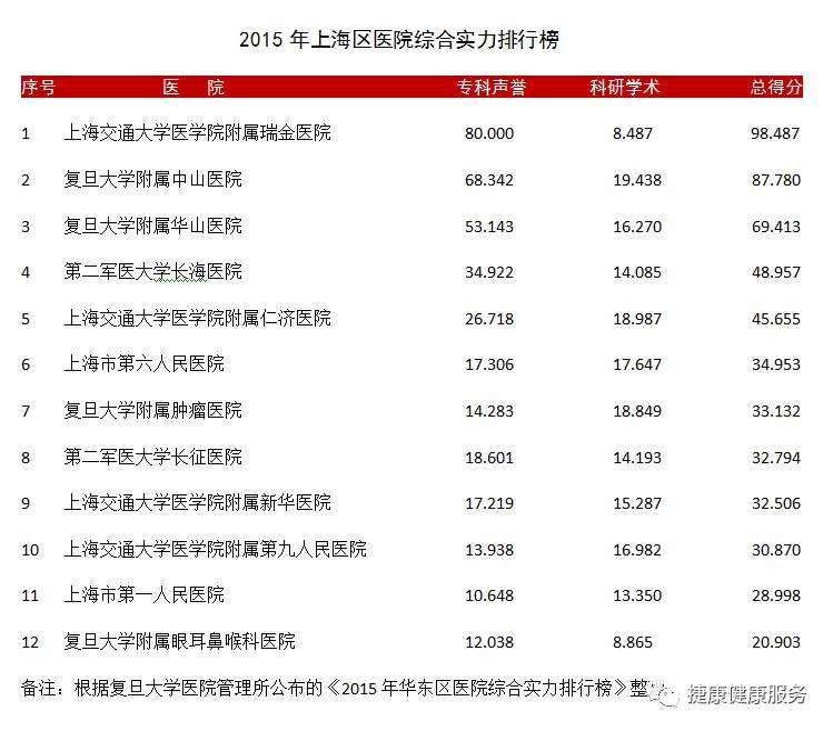 必须收藏,满满的干货!上海市三甲医院就医排行