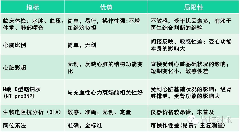 【2016公济论坛】陈孟华教授:腹膜透析患者的